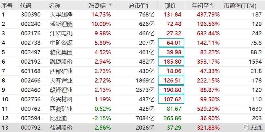 锂电产业链产品价格继续上涨 带动锂矿股继续走强