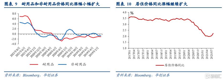 8月美国PCE数据点评:美国通胀预期升温,taper或已不适合再推后插图5
