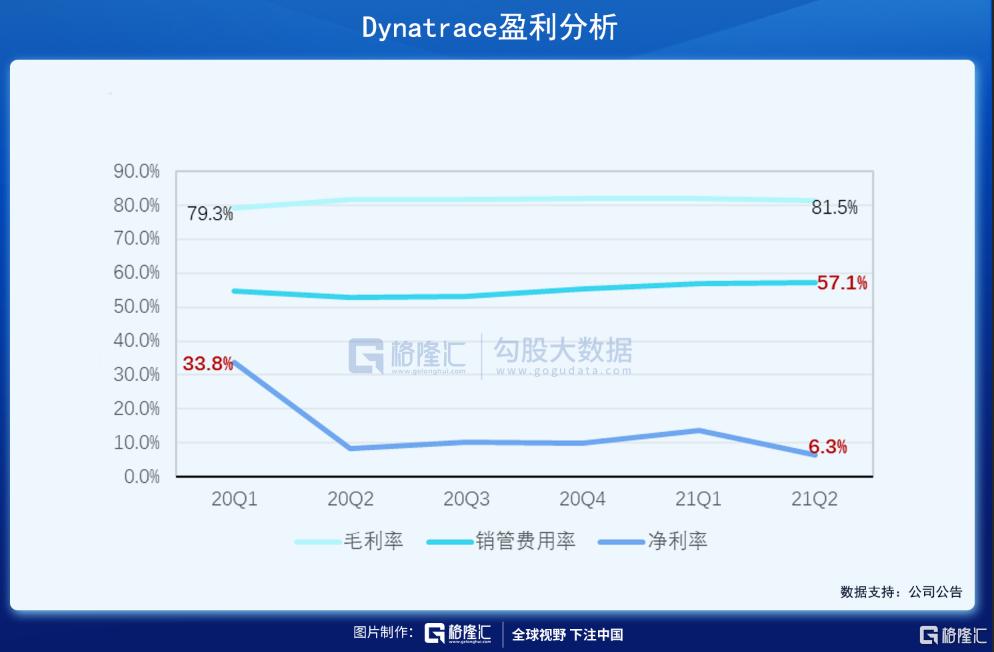美股掘金 | Dynatrace,稳稳进军千亿美元市场插图18