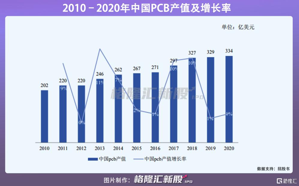 募资11亿,维嘉科技创业板IPO,PCB钻孔设备占营收比例超八成插图2