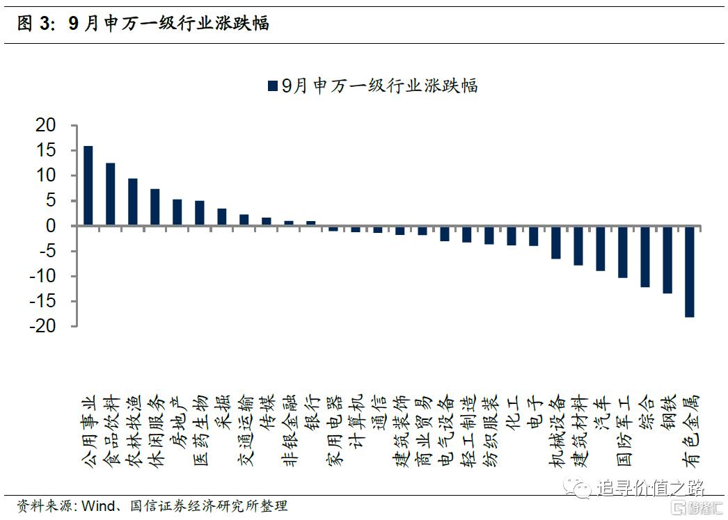 中观行业景气度比较:下游消费不及预期,资源品价格加速上涨插图3