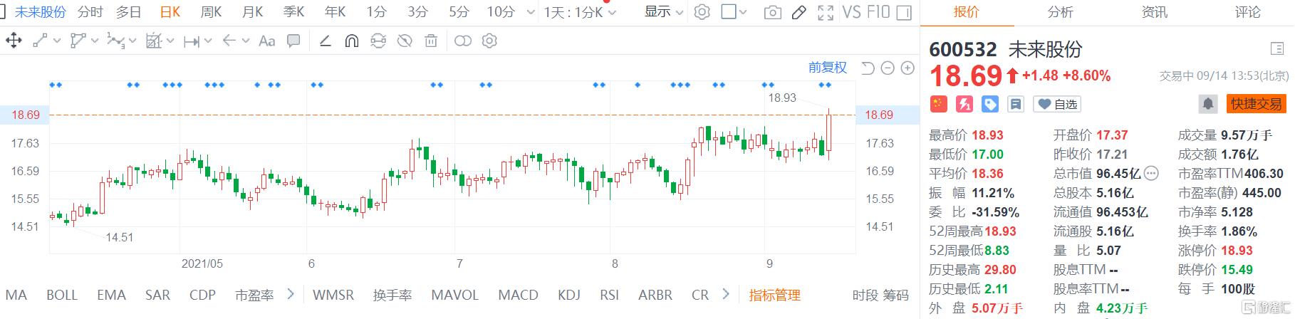 未来股份(600532.SH)盘中触及涨停价后回落,现报18.69元
