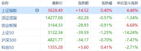 再创历史,沪指涨0.4%,两市万亿成交额持续天数超2015年牛市记录