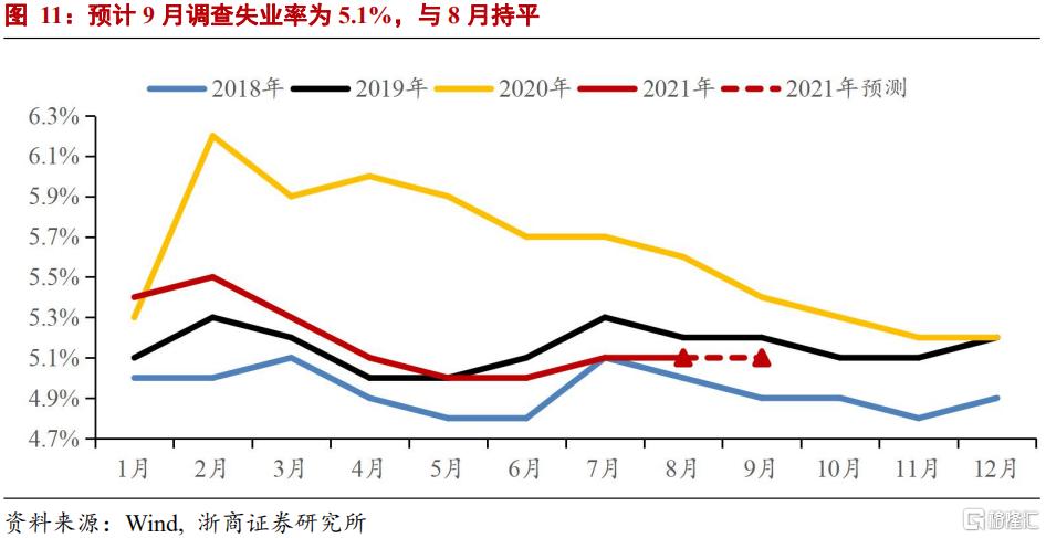 浙商宏观:GDP走弱但不至于失速插图7