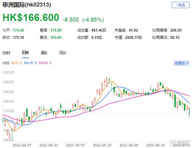 美银证券:申洲(2313.HK)基本趋势稳健 目标价维持210.8港元