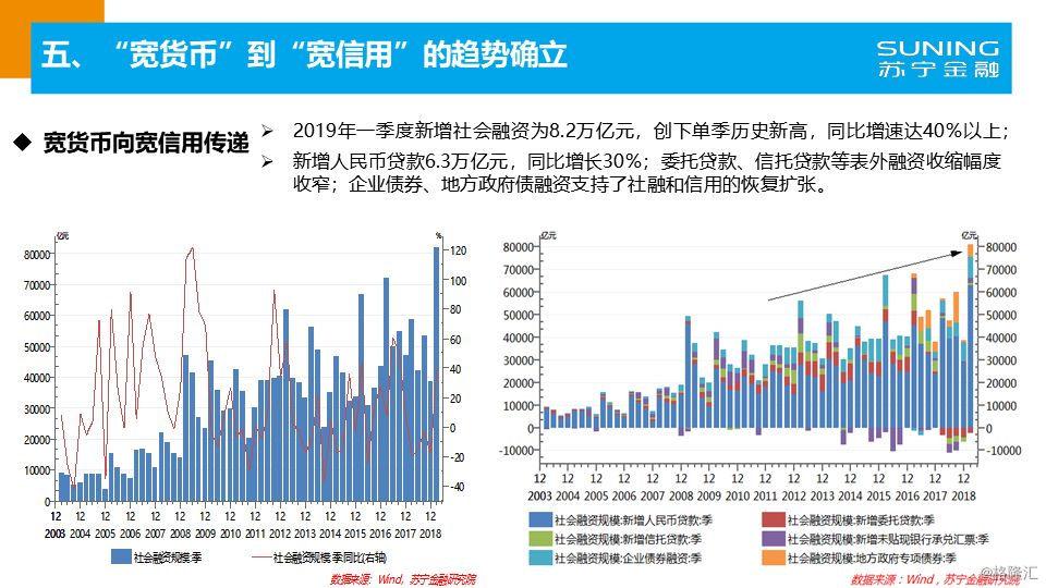 2019年度经济数据_2019年一季度经济形势分析与未来展望 房地产再一次不负众望
