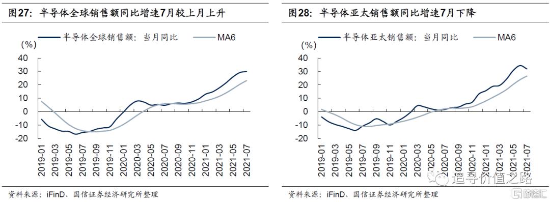 中观行业景气度比较:下游消费不及预期,资源品价格加速上涨插图17