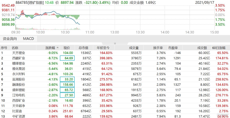 锂矿股快速走低,板块指数跌幅扩大至3.5%