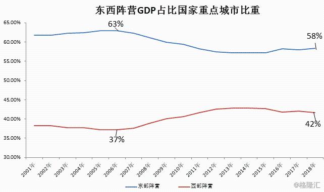 南北方各区gdp前十比较_南方与北方GDP大比拼,南方省份GDP总量比北方高出23