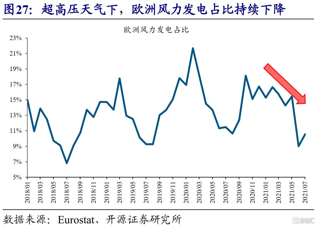 赵伟:全球能源危机,这次不一样?插图29