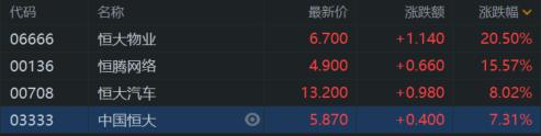 港股收评:恒指收涨1.23% 科技、餐饮股强势 恒大概念爆发插图3