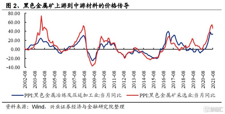 涨价如何影响全产业链盈利?插图1