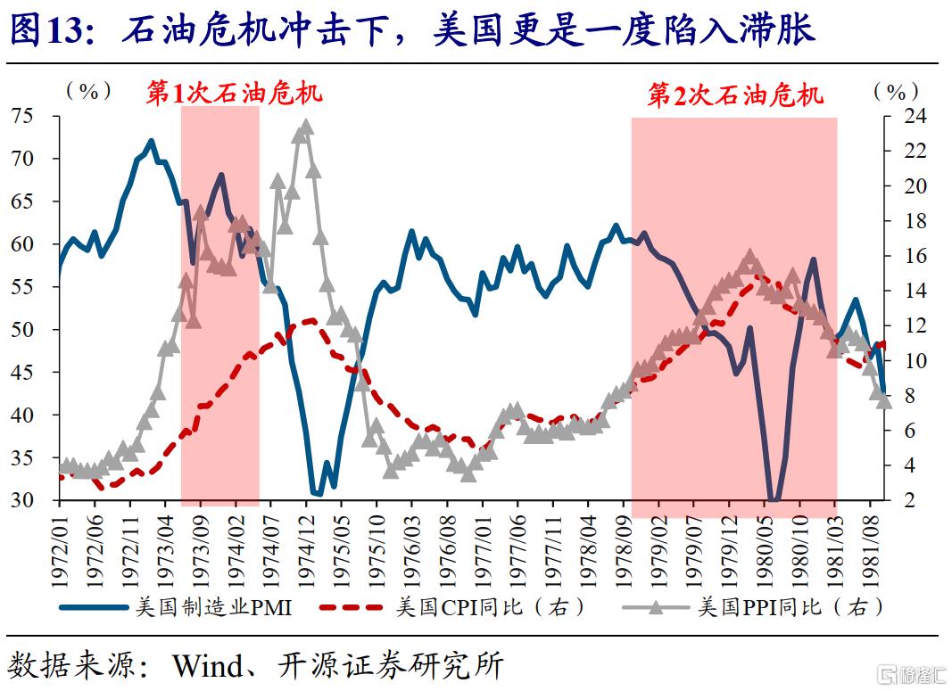 赵伟:全球能源危机,这次不一样?插图14