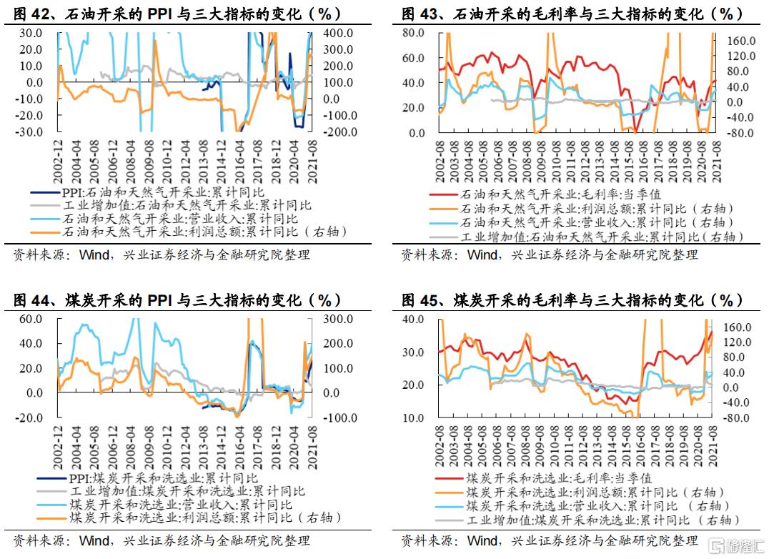 涨价如何影响全产业链盈利?插图24