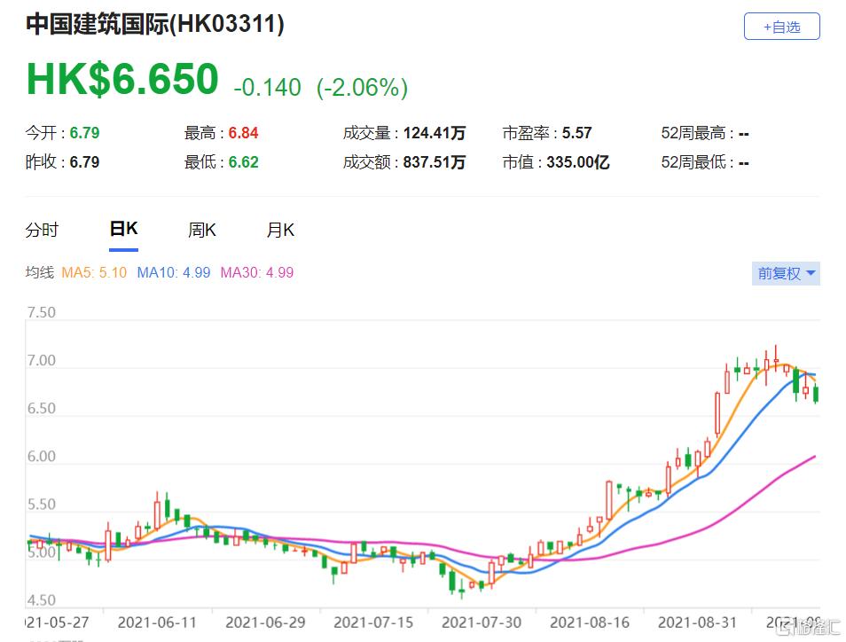 中国建筑(3311.HK)股份目标价由6.8港元升至8.6港元 调升今年至2023年每股盈利预测7%至23%