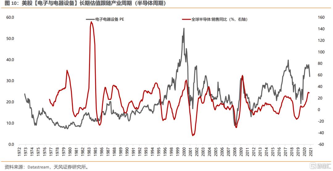 美债利率上行,如何影响不同类别行业的定价?插图7