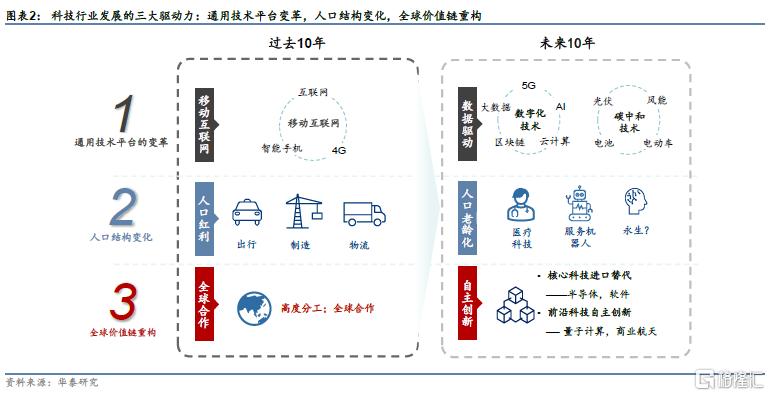 科技2030展望:虚实共生的低碳社会插图1