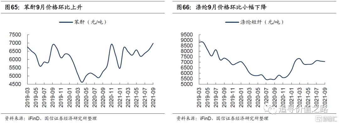 中观行业景气度比较:下游消费不及预期,资源品价格加速上涨插图36