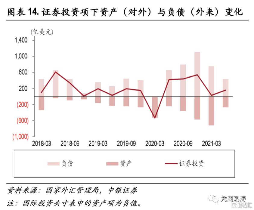 二季度对外经济部门体检报告:经常项目顺差缩小,人民币升值推升对外负债插图13