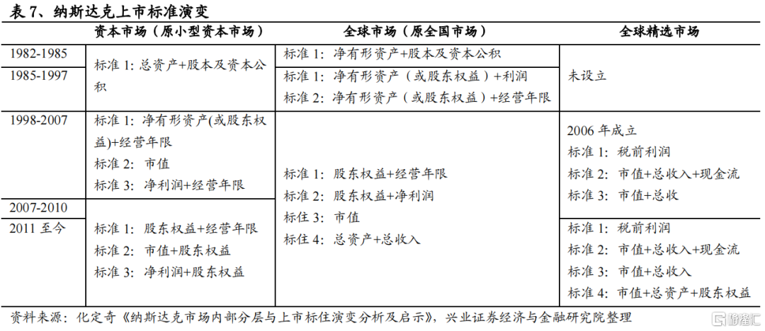 兴证策略:美苏争霸与纳斯达克插图29