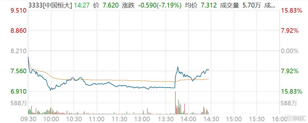 恒腾网络和恒大物业率先翻红  中国恒大跌幅收窄至8%以内