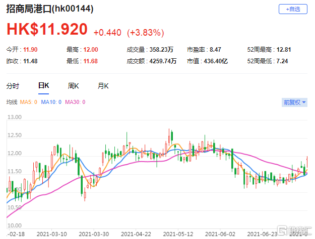 高盛:予招商局港口(0144.HK)15.2港元目标价 盈利将超过42亿港元