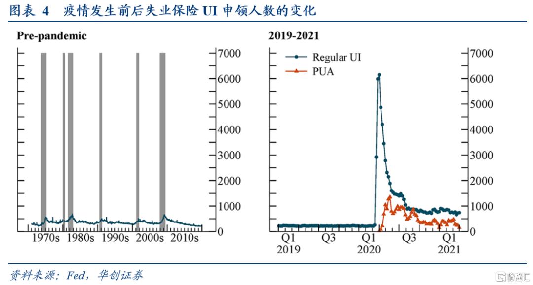华创宏观:疫情后美国就业与通胀前景的新视角插图3