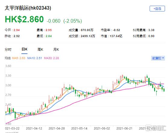 摩通:上调大平洋航运(2343.HK)目标价至4.2港元 最新市值137亿港元