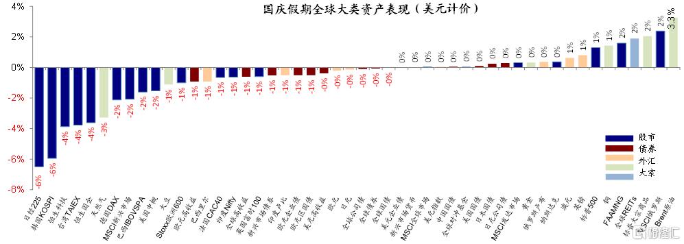 国庆期间海外市场动态与交易主线插图1