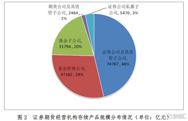 4月底私募资管业务总规模为16.17万亿元 环比微增