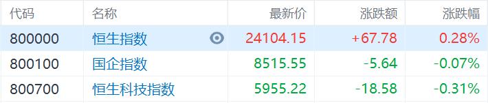 港股收评:恒指收涨0.28%,能源股集体爆发,中国石油涨超7%插图