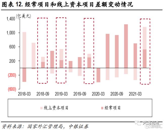 二季度对外经济部门体检报告:经常项目顺差缩小,人民币升值推升对外负债插图11