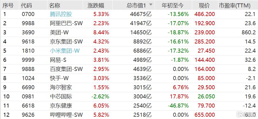 港股科网股今日强势反弹:百度集团涨近3%