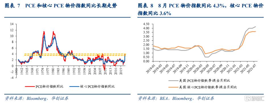 8月美国PCE数据点评:美国通胀预期升温,taper或已不适合再推后插图4