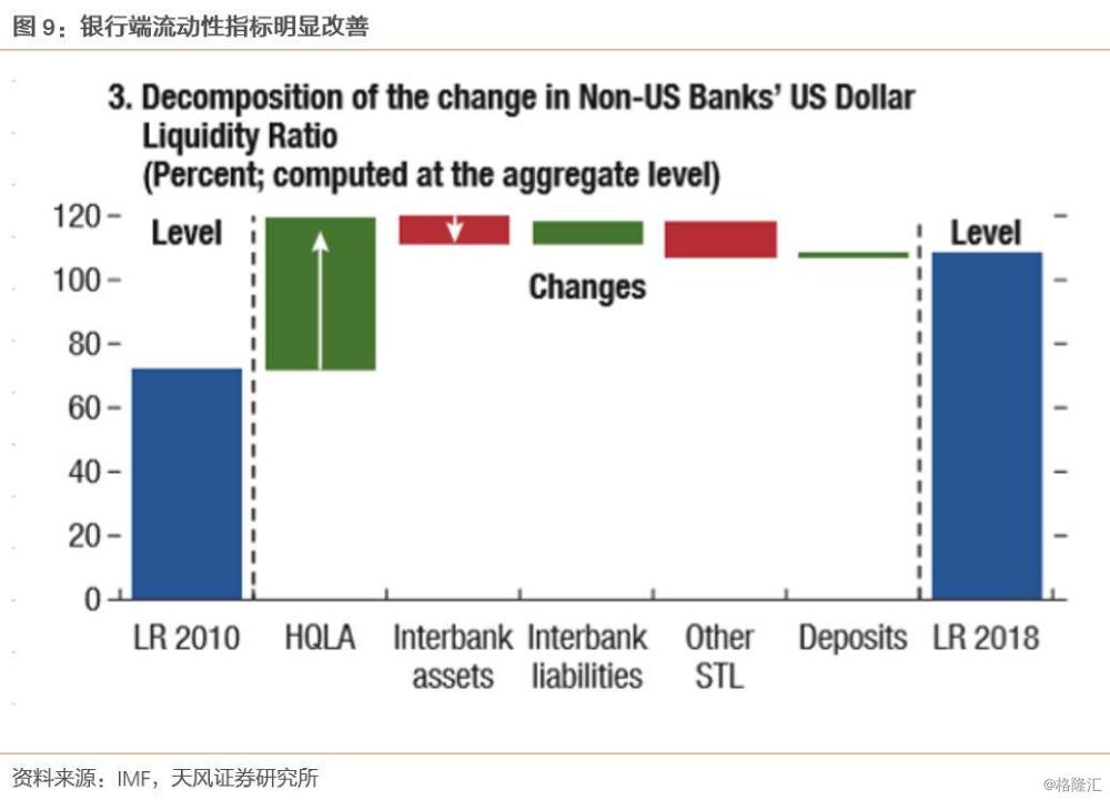 美元紧张,要不要担心国债? 美元 第6张