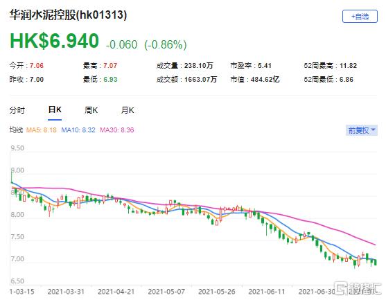 瑞银:下调润泥(1313.HK)目标价至6.93港元 最新市值484亿港元