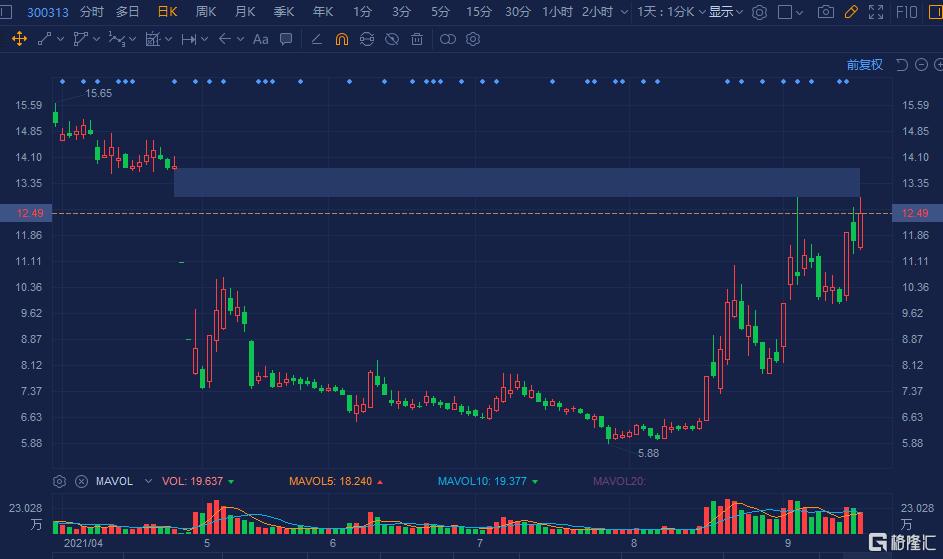 ST天山(300313.SZ)逆势拉升涨7%,报12.49元