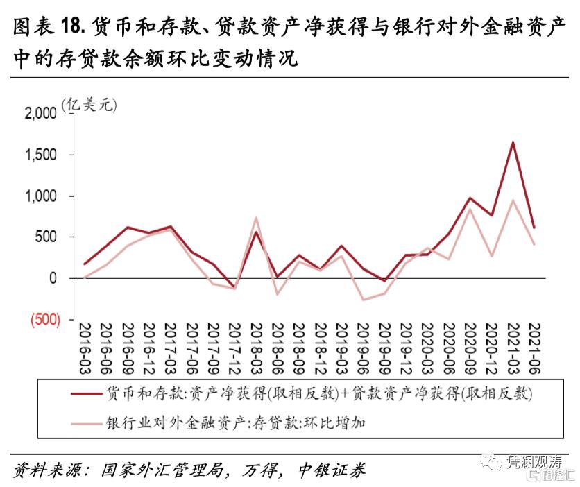 二季度对外经济部门体检报告:经常项目顺差缩小,人民币升值推升对外负债插图17