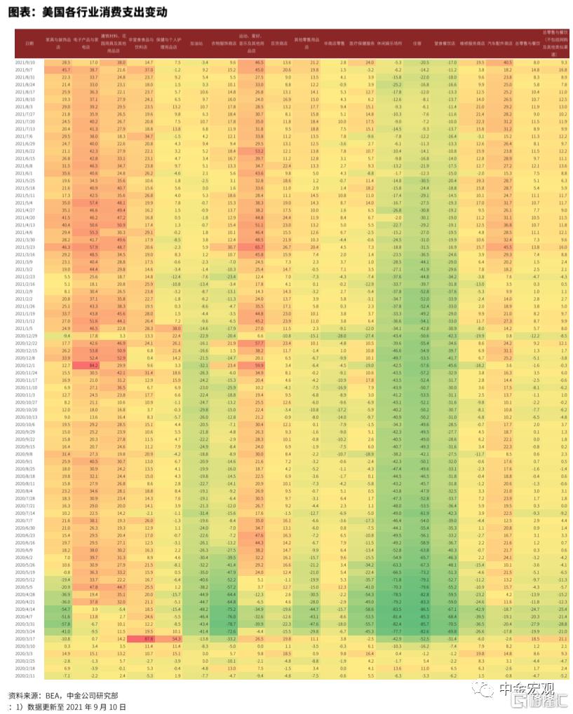 FOMC前瞻:关注Taper指引插图10