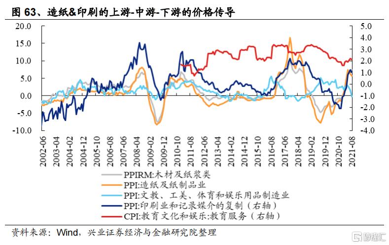 涨价如何影响全产业链盈利?插图36