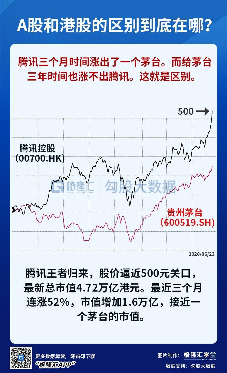 A股和港股的区别到底在哪?