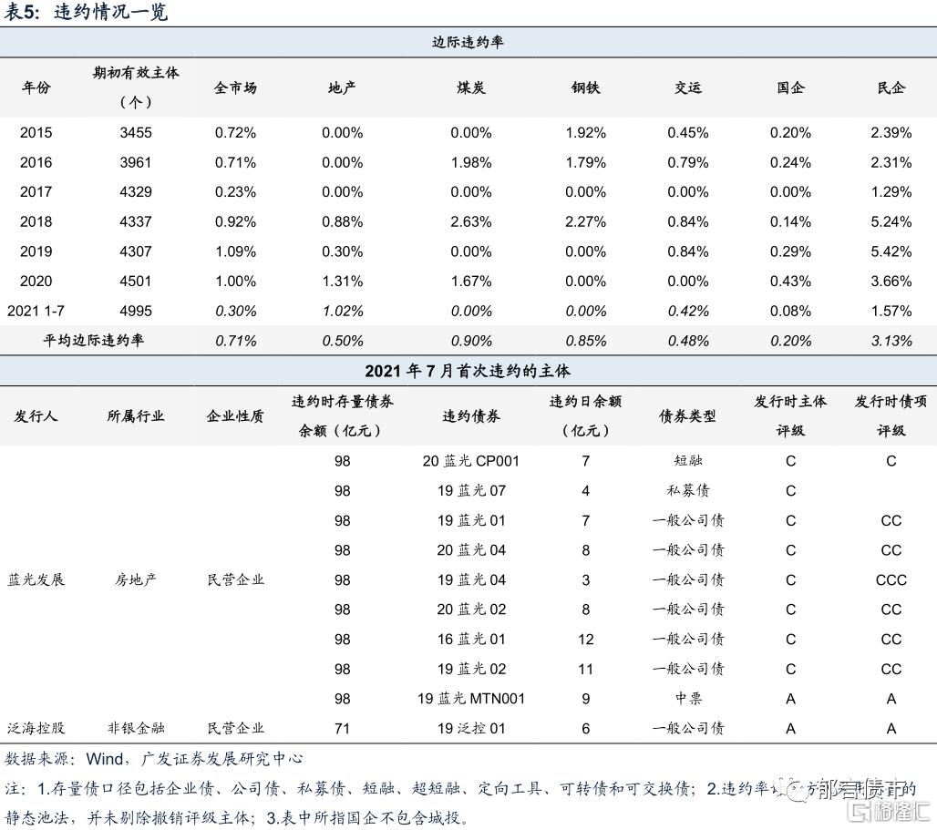 刘郁:银行资本债利差再创新低插图9