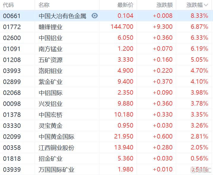 港股收评:恒指收涨0.28%,能源股集体爆发,中国石油涨超7%插图3