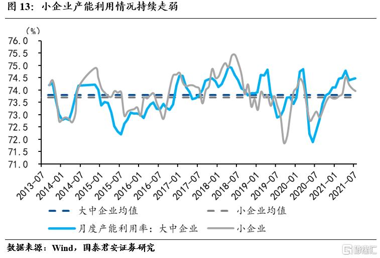 国君宏观:小企业加速下行,不均衡特征加剧插图12