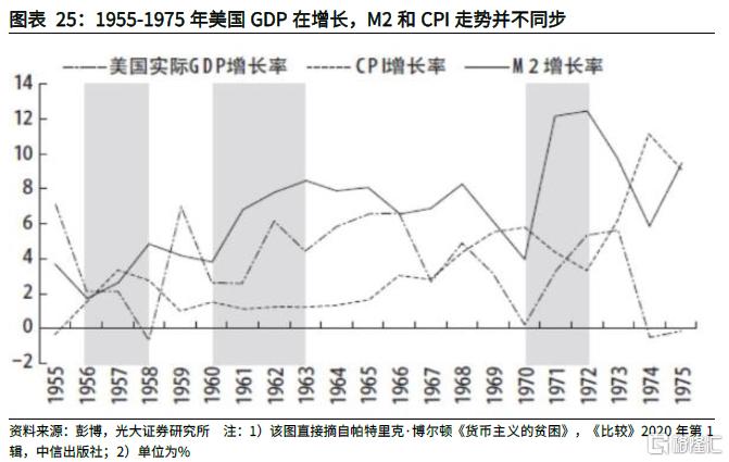 从3种理论框架和6个特征事实看本轮全球通胀插图19