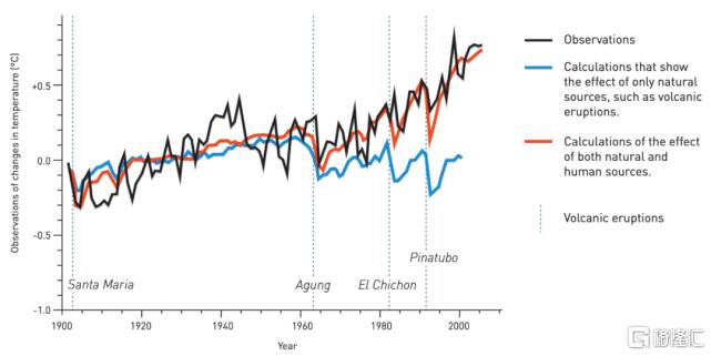 诺贝尔官方最权威科普长文来了!为什么今年物理诺奖分给了气候学家?插图3