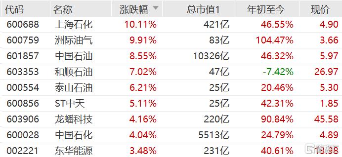 石油股集体走强 A股上海石化、洲际油气涨停
