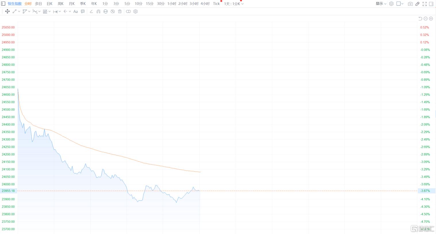 港股午评:恒指跌3.87%失守24000点大关,地产股、金融股等板块集体重挫插图