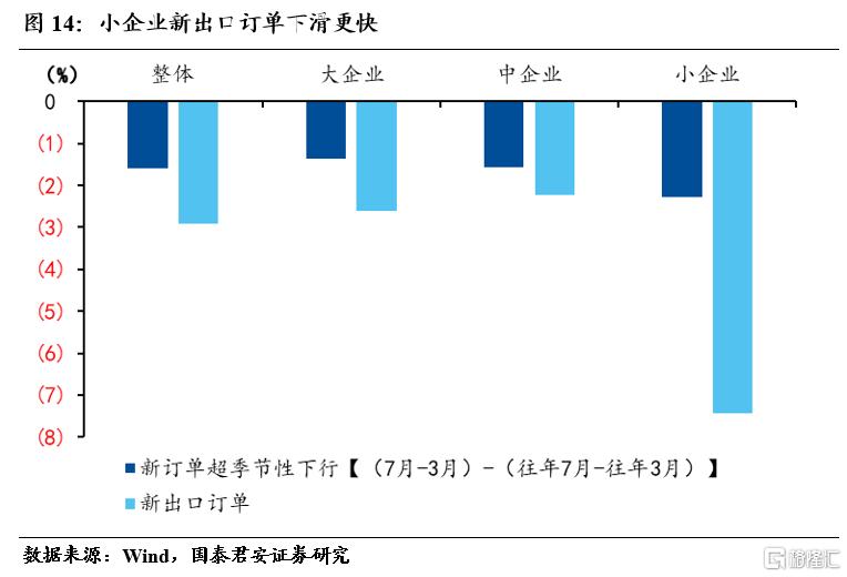 国君宏观:小企业加速下行,不均衡特征加剧插图13