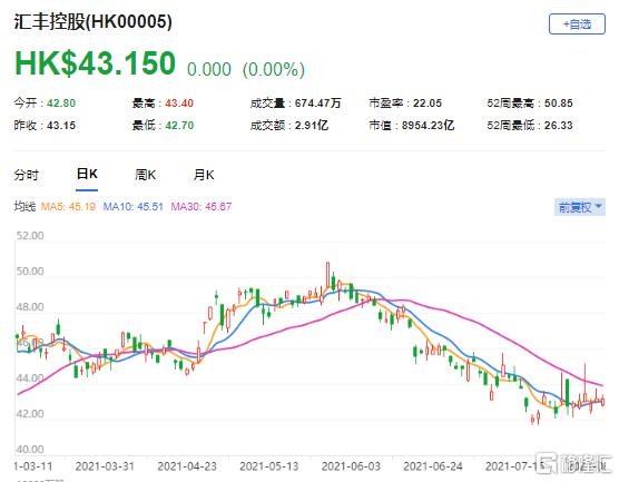 大摩:上调汇控(0005.HK)目标价至48港元 最新市值8954亿港元